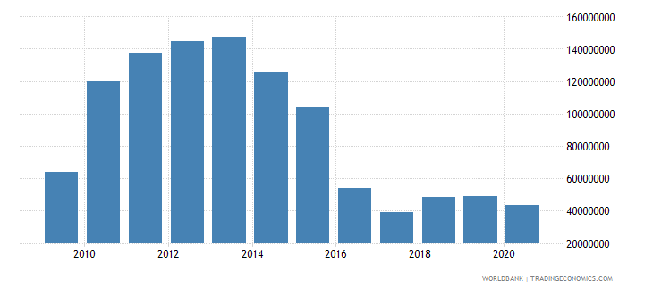 vietnam net bilateral aid flows from dac donors australia us dollar wb data