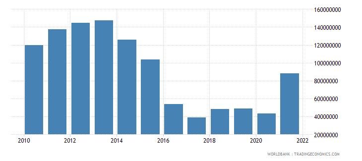vietnam net bilateral aid flows from dac donors australia us dollar wb data