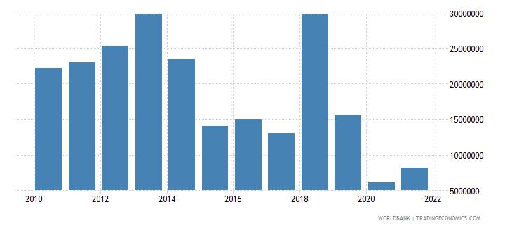 vietnam net bilateral aid flows from dac donors belgium us dollar wb data