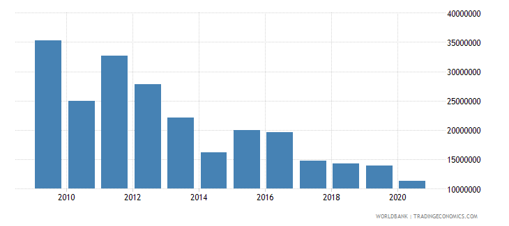 vietnam net bilateral aid flows from dac donors canada us dollar wb data