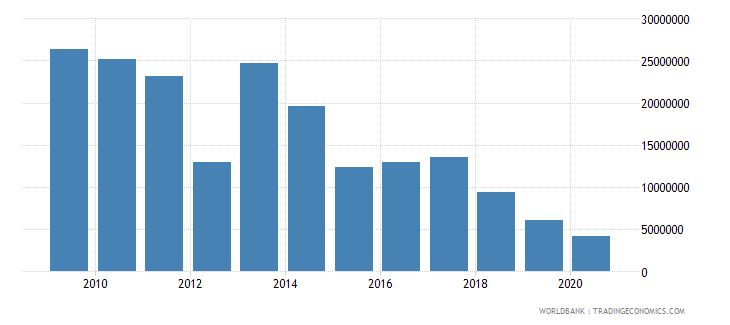 vietnam net bilateral aid flows from dac donors finland us dollar wb data