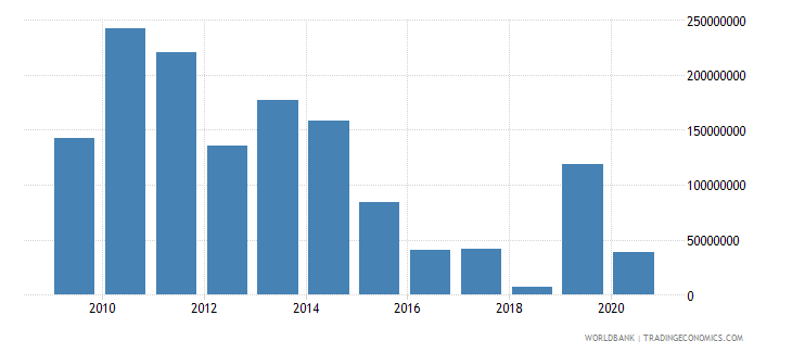 vietnam net bilateral aid flows from dac donors france us dollar wb data