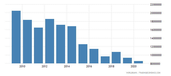 vietnam net bilateral aid flows from dac donors ireland us dollar wb data