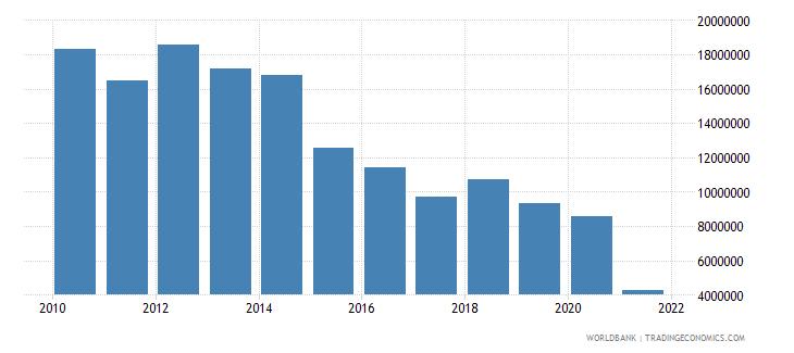 vietnam net bilateral aid flows from dac donors ireland us dollar wb data