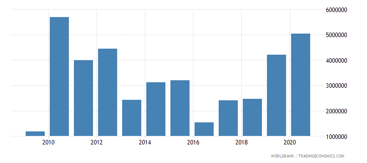 vietnam net bilateral aid flows from dac donors italy us dollar wb data