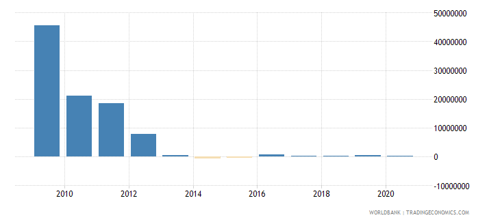 vietnam net bilateral aid flows from dac donors netherlands us dollar wb data