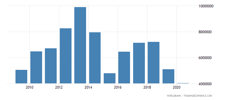 vietnam net bilateral aid flows from dac donors new zealand us dollar wb data