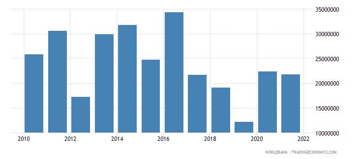 vietnam net bilateral aid flows from dac donors switzerland us dollar wb data