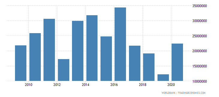 vietnam net bilateral aid flows from dac donors switzerland us dollar wb data