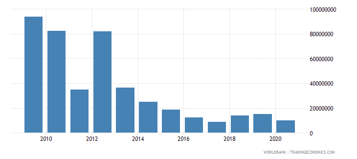 vietnam net bilateral aid flows from dac donors united kingdom us dollar wb data