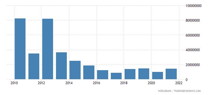 vietnam net bilateral aid flows from dac donors united kingdom us dollar wb data