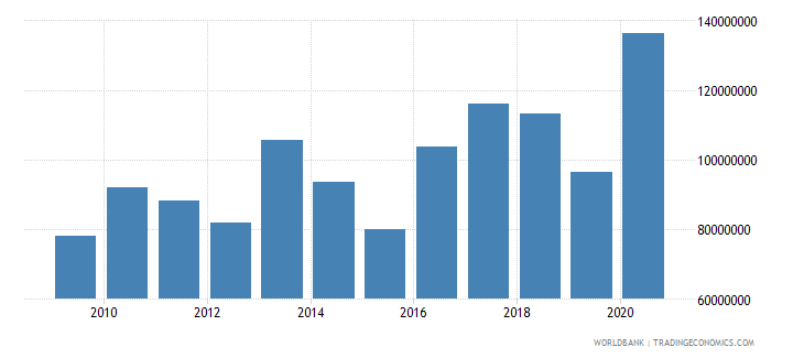 vietnam net bilateral aid flows from dac donors united states us dollar wb data