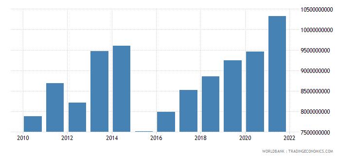 vietnam net current transfers bop us dollar wb data