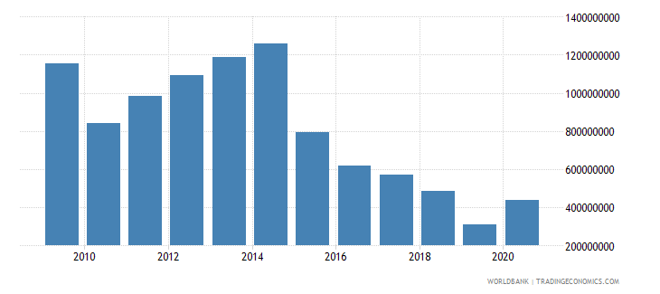 vietnam net financial flows ida nfl us dollar wb data