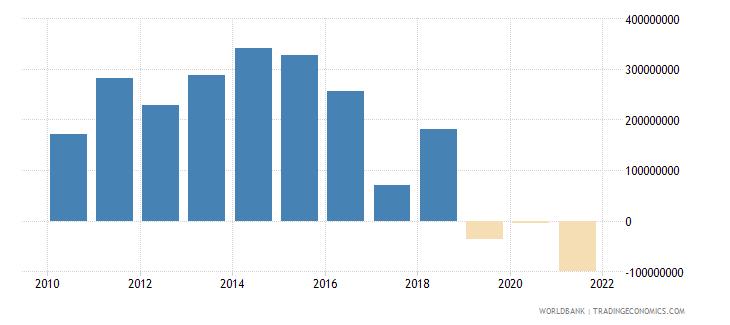 vietnam net financial flows rdb concessional nfl us dollar wb data