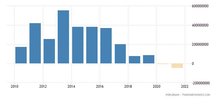 vietnam net financial flows rdb nonconcessional nfl us dollar wb data