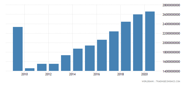 vietnam net taxes on products us dollar wb data