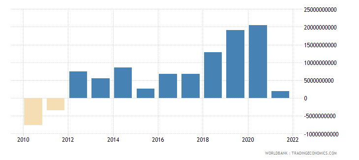 vietnam net trade in goods and services bop us dollar wb data