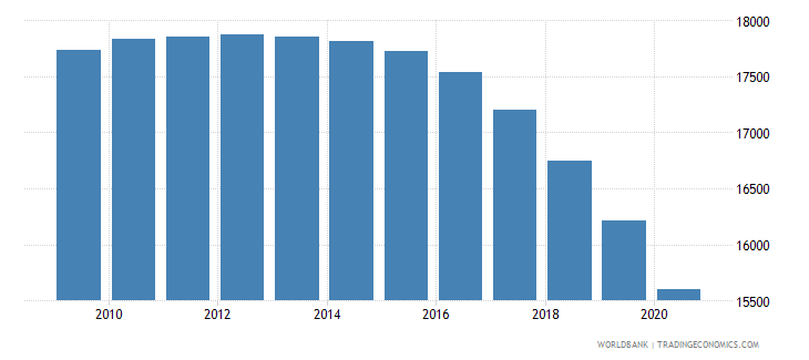 vietnam number of neonatal deaths wb data