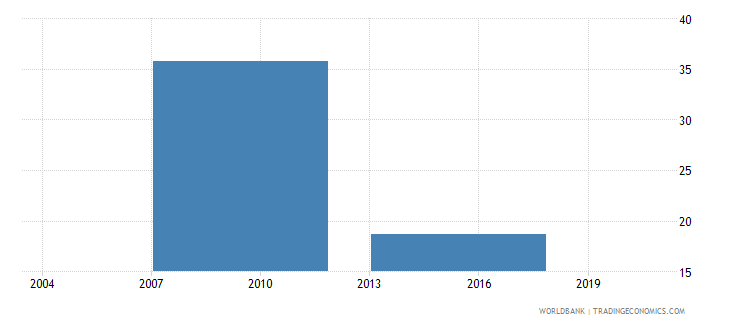 vietnam number of temporary workers wb data