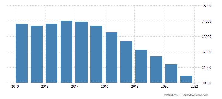 vietnam number of under five deaths wb data