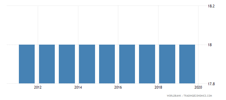 vietnam official entrance age to post secondary non tertiary education years wb data