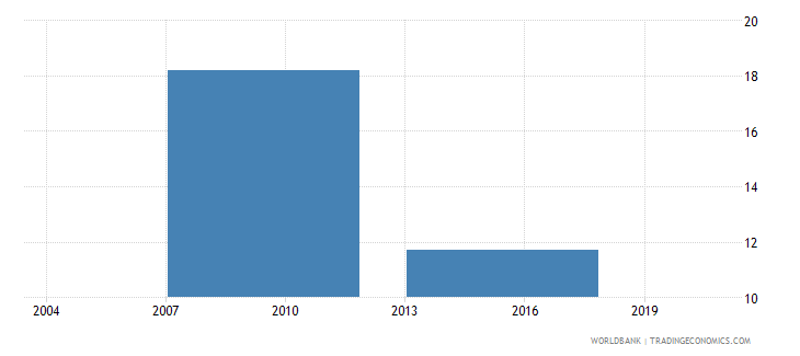 vietnam percent of firms expected to give gifts to get an import license wb data