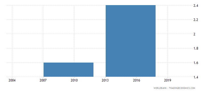 vietnam percent of firms identifying business licensing and permits as a major constraint wb data