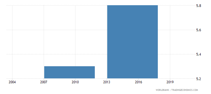 vietnam percent of firms identifying tax administration as a major constraint wb data