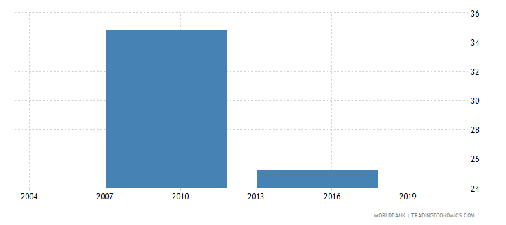 vietnam percent of firms owning or sharing a generator wb data