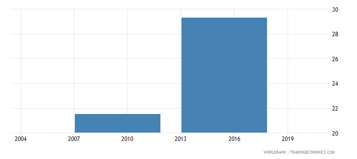 vietnam percent of firms using banks to finance investments wb data
