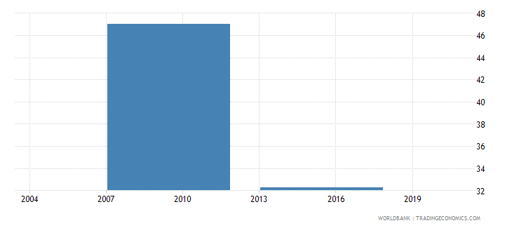 vietnam percent of firms using banks to finance working capital wb data