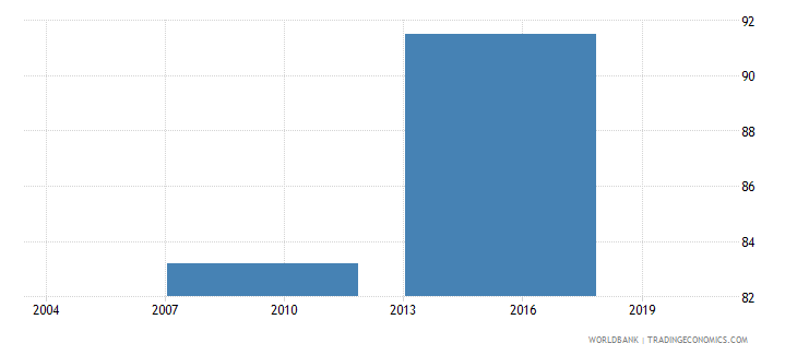 vietnam percent of firms using e mail to interact with clients suppliers wb data