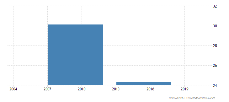 vietnam percent of firms with an annual financial statement reviewed by external auditors wb data
