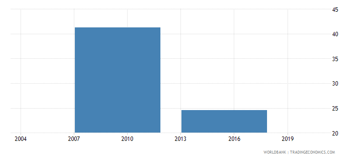 vietnam percent of firms with legal status of limited partnership wb data