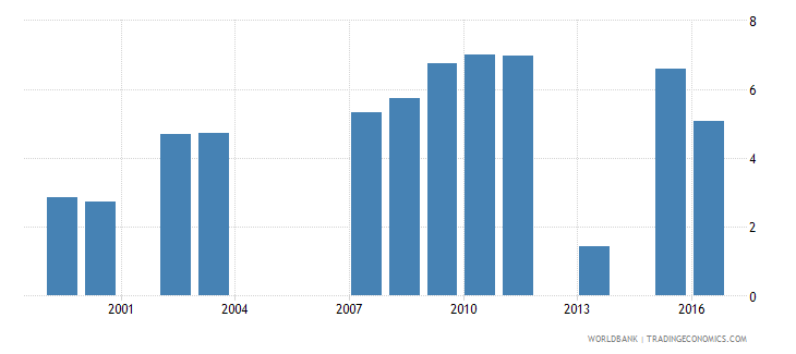 vietnam percentage of female students in tertiary education enrolled in services programmes female percent wb data
