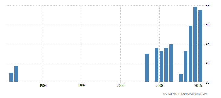 vietnam percentage of graduates from tertiary education who are female percent wb data