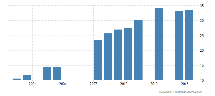 vietnam percentage of students enrolled in engineering manufacturing and construction programmes in tertiary education who are female percent wb data