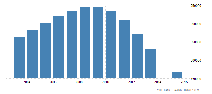 vietnam population age 18 female wb data
