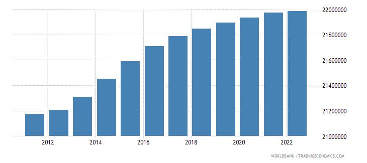 vietnam population ages 0 14 total wb data