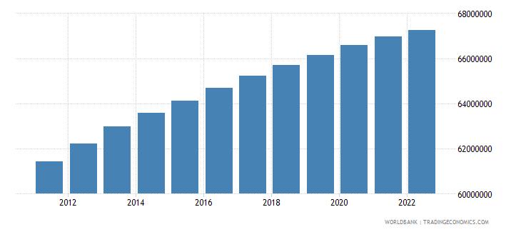 vietnam population ages 15 64 total wb data