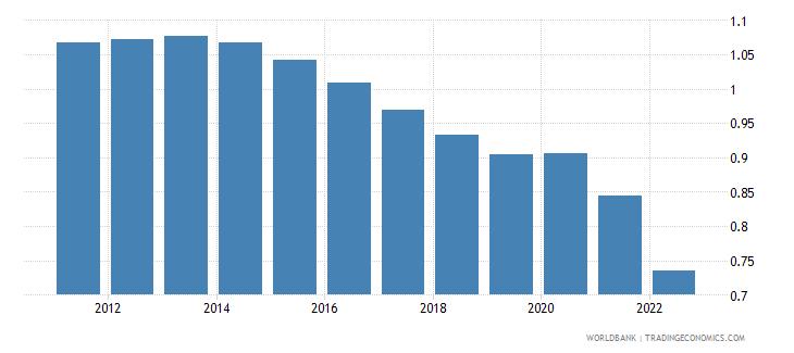 vietnam population growth annual percent wb data