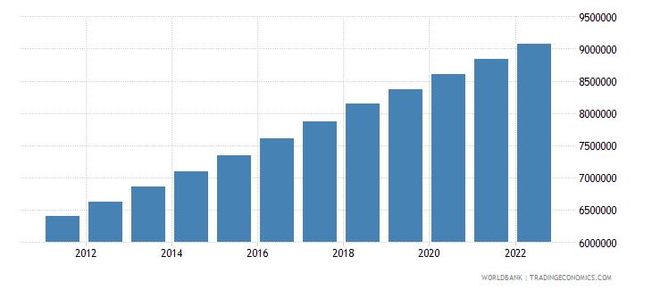 vietnam population in largest city wb data
