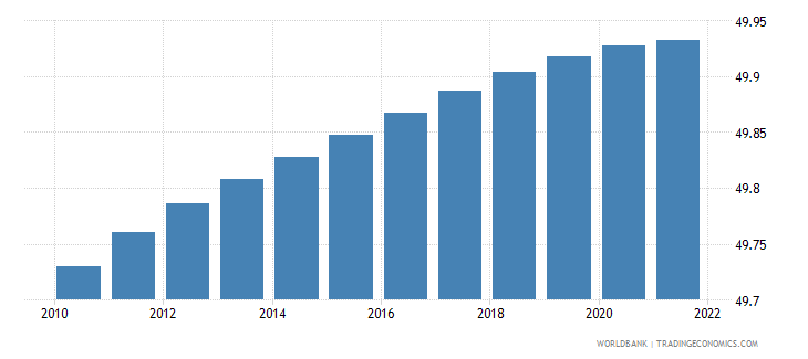 vietnam population male percent of total wb data