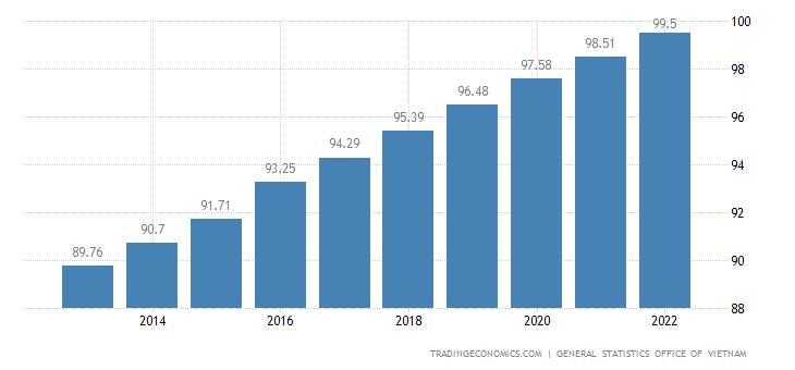 Vietnam Population