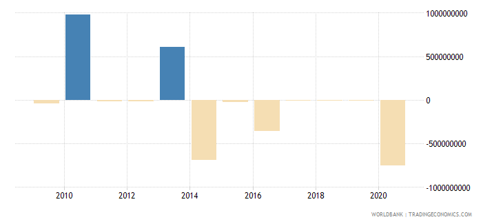 vietnam ppg bonds nfl us dollar wb data