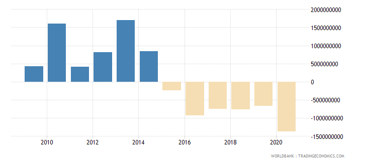 vietnam ppg private creditors nfl us dollar wb data