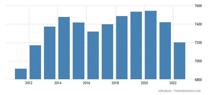 vietnam ppp conversion factor gdp lcu per international dollar wb data