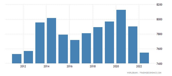 vietnam ppp conversion factor private consumption lcu per international dollar wb data