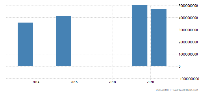 vietnam present value of external debt us dollar wb data